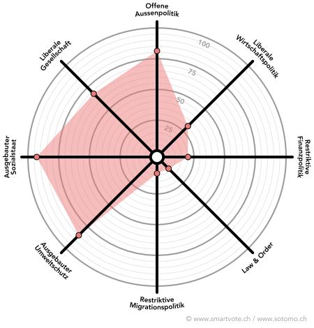 Smartvote Profil von Fredy Künzler im Januar 2014